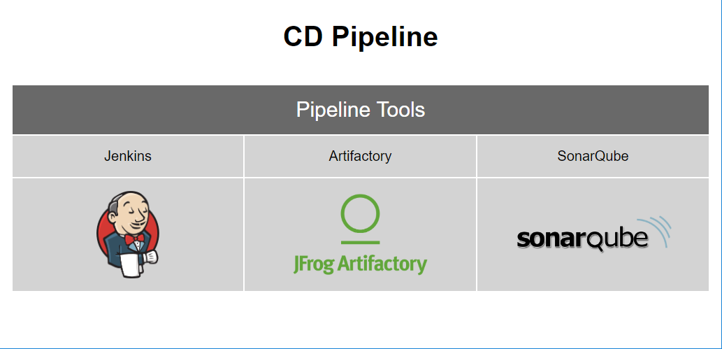 step2-CD-pipeline-with-sonarqube