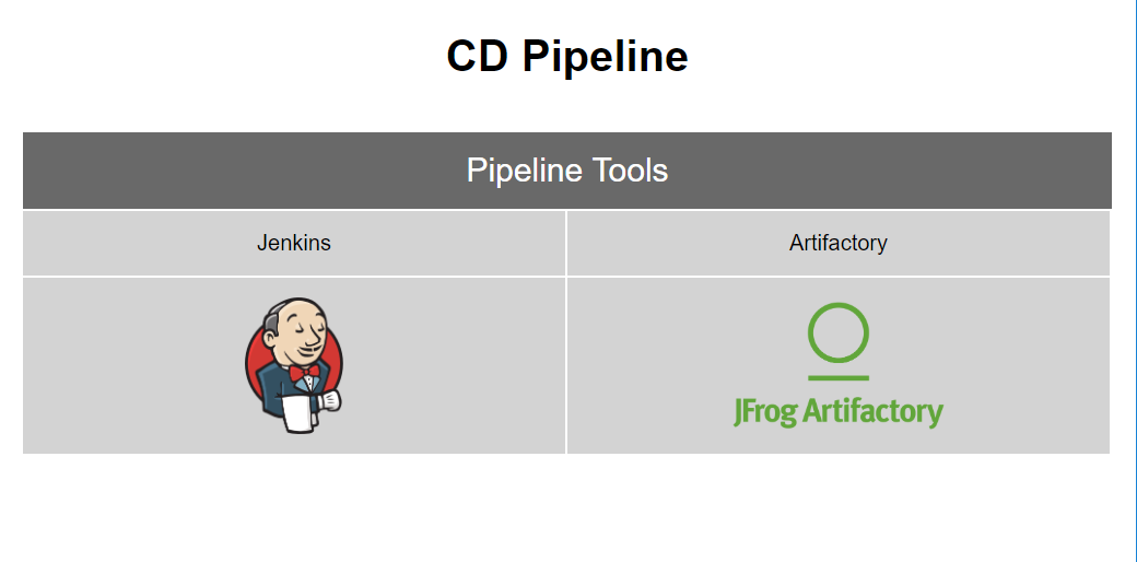 step4-CD-pipeline-with-jenkins-artifactory
