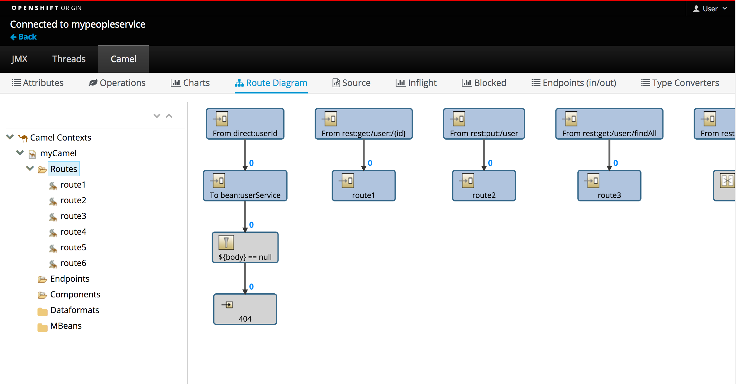 Developing APIs using Red Hat OpenShift and JBoss Fuse   openshift