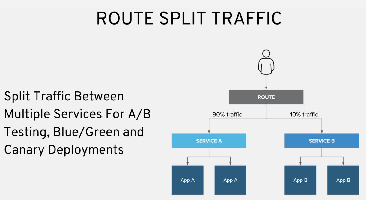 Service Discovery and Load Balancing | openshift | Katacoda