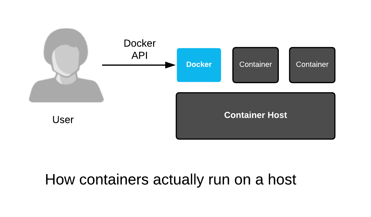 Linux Container Internals 2 0 - Lab 4: Container Host | openshift